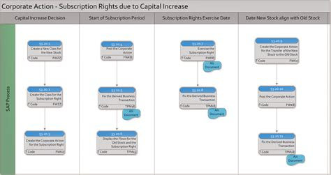 Corporate Actions by Sap Process Corporate Actions Gopa Kumar S