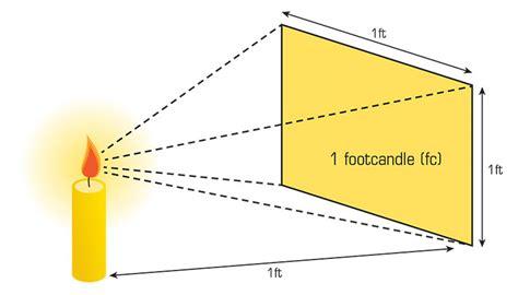 candele lumen watts to lumens how to determine your lumen count
