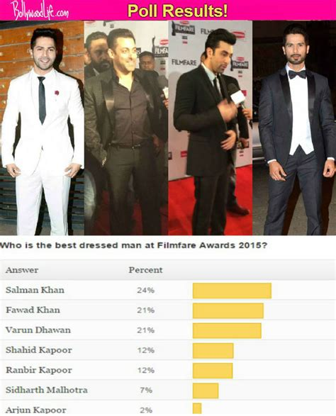Poll Results Omiru Reports Suits For Work Are In Second City Style Fashion by Salman Khan Is The Best Dressed On The Carpet Say