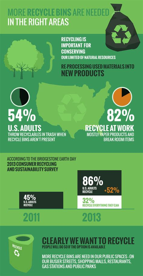 infographic why reuse a cup more recycle bins are needed in the right areas