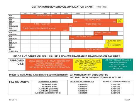 transmission fluid color chart bmw transmission fluid chart car interior design