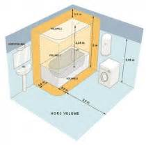 luminaires led et normes salles de bain