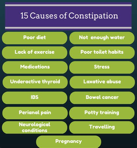 Causes Of Stool And Constipation by Cause Of Stools Best Remedies For