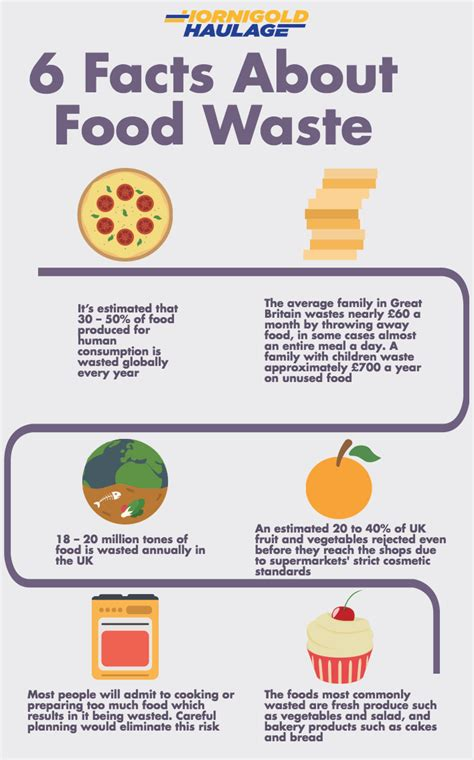 6 new year s facts for 2016 inforgraphic food waste statistics 2016 28 images food waste in