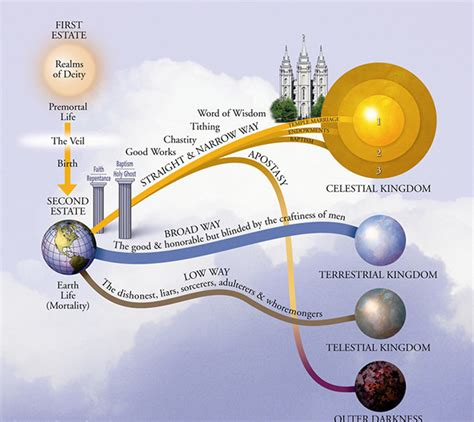 mormon plan of salvation diagram strangest beliefs about the afterlife from around the world