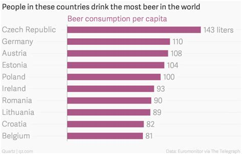 These Countries Are Ranked By These Countries Drink The Most In The World Quartz