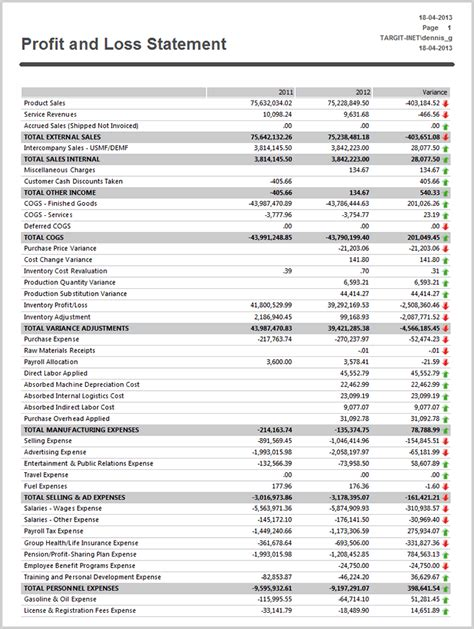 Profit And Loss Reports Templates Documentation For Microsoft Business Solutions Axapta 3 0