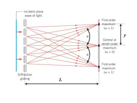 net pattern for physics why is diffraction grating more accurate than double slits