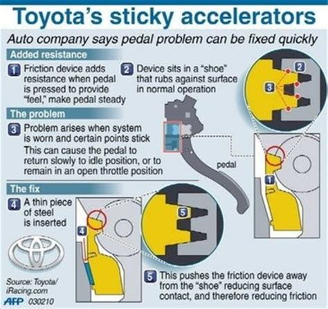 Toyota Camry Accelerator Recall Something About Toyota Chemical And Biomolecular Engineering
