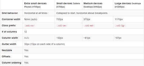 bootstrap layout grid offset bootstrap grid formget