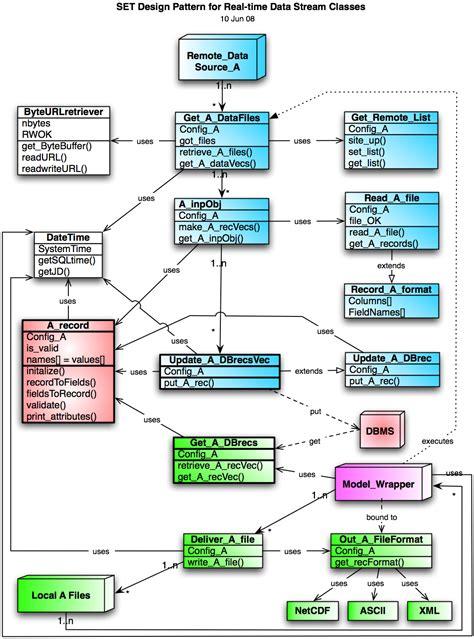 pattern design database nairas