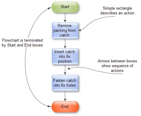 draw a flowchart how to draw an effective flowchart