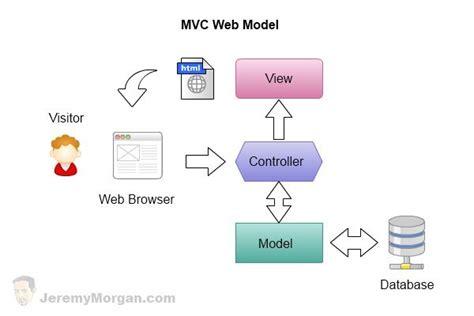 mvc pattern website what is mvc programming blog