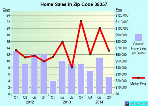 michie tn zip code 38357 real estate home value