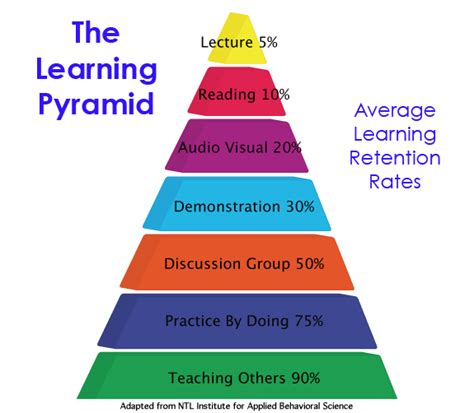 perspective are kids the advertisers shortcut to success the pyramid method
