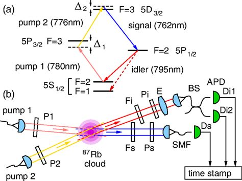 avalanche photodiode coupling a cascade level scheme for four wave mixing in rb87 b setup of the