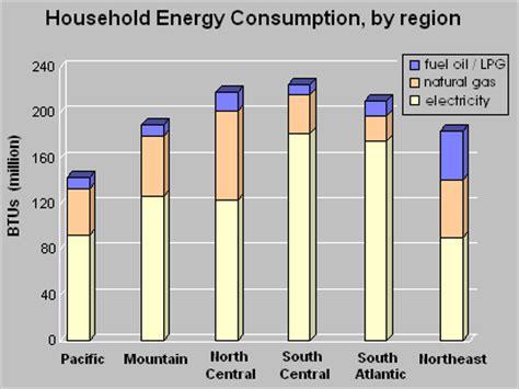 mv vikingstar viking average energy usage comparison
