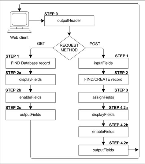 process notes template anatomy of process web request in html mapping
