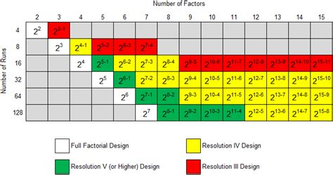 experiment design resolution available two level factorial designs