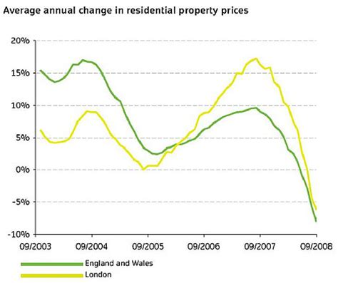land registry: house price falls hit 8% | daily mail online