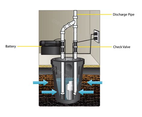 buying a house with a sump pump buying a house with a sump emergency drain repair works in toronto mississauga and