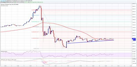 bitcoin analysis bitcoin price analysis btc cny range trade