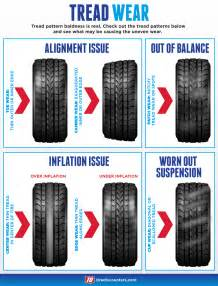 Car Tire Wear Guide Toyota Camry 1997 2011 Tire Diagnostic Guide Camryforums