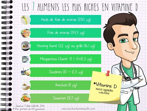 vitamine d alimenti les 10 aliments les plus riches en vitamine d