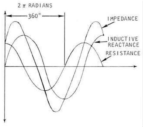 inductive reactance ndt figure 4 14 sinusoidal variation of alternating current and induced voltage in a coil