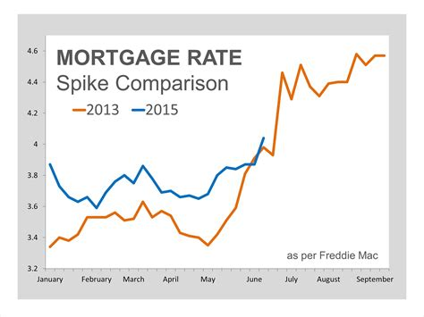 rate of interest for home loan in lic housing finance mortgage rates just jumped over 4 now what team manion realtors in san diego
