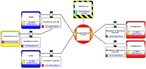 bow tie analysis template figure 2 bowtie analysis diagram alignment with iso 31000