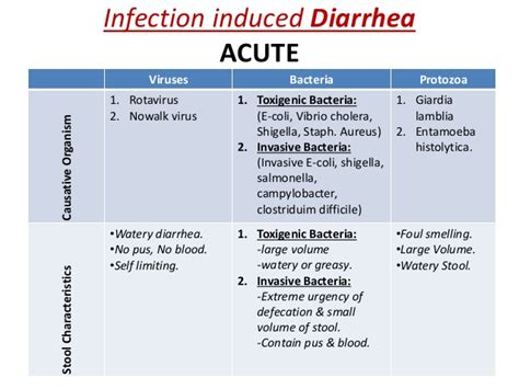 Types Of Stool Infections by Diarrhea All