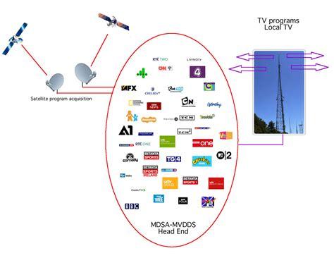 mds diagram sctv goes digital mds america