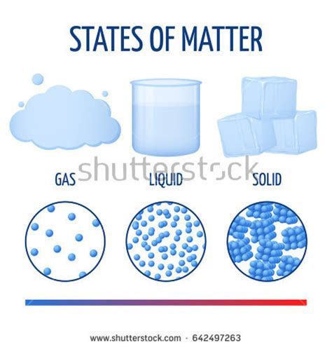 matter at fundamentals states matter molecules infographics phase
