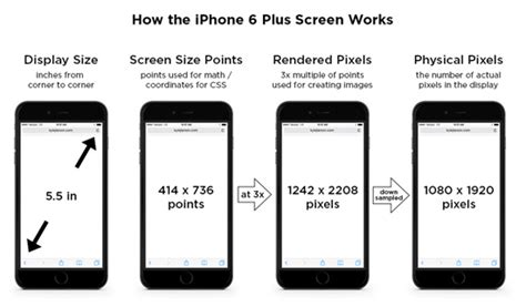 reference for iphone screen resolutions