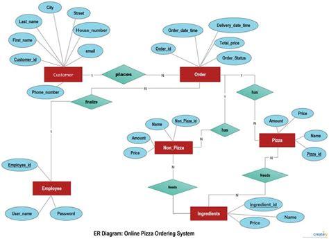 concept design with er model 37 best entity relationship diagrams er diagrams images
