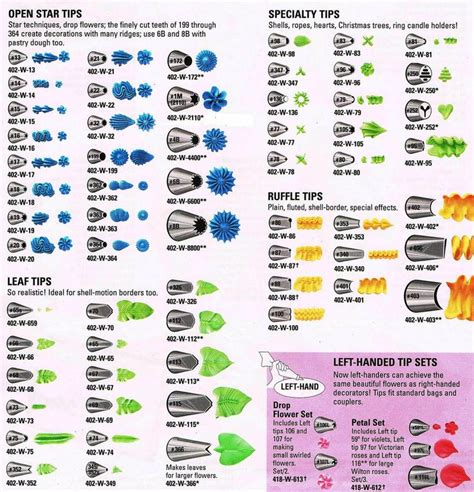 Icing Decorating Tips by Icing Nozzle Chart 2 Pretty Informative