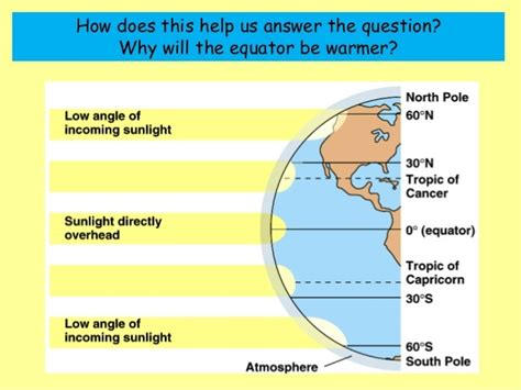 diagram of the equator the equator really could become hotter than the poles