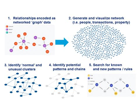 pattern classification in social network analysis a case study the cutting edge network analytics for financial fraud