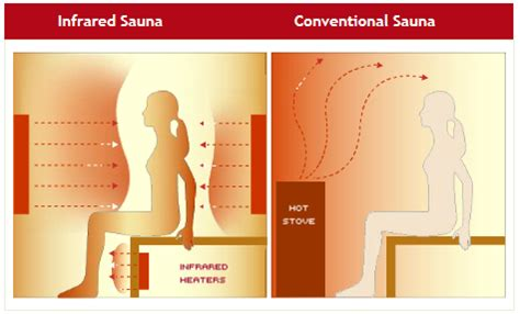 health mate light therapy how infra saunas work health mate uk