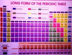 sciencemenia the modern periodic table