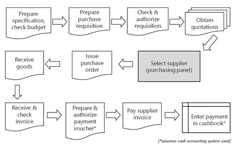 purchasing procedure flowchart procurement process flow chart process flow chart