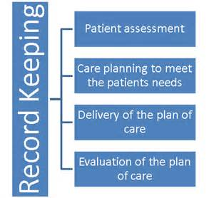 home health nursing assessment and care planning images