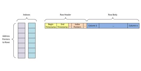 sql server memory optimized table understanding sql server memory optimized tables hash indexes
