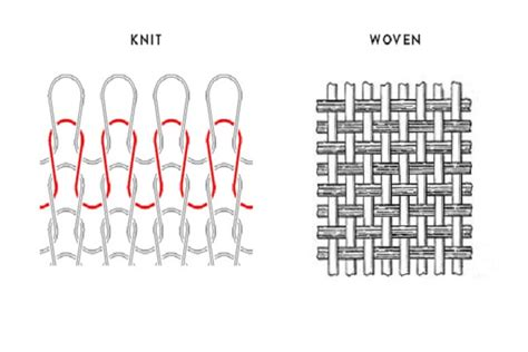 weaving and knitting difference difference between woven fabric and knit fabric textile