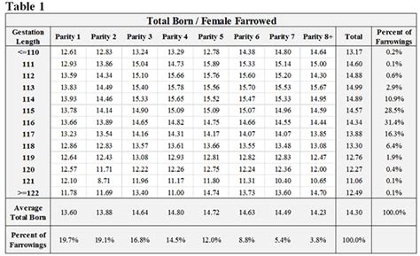 pregnancy length pig gestation period chart the best pig of 2018