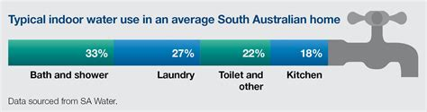 Water Usage Shower Vs Bath sa gov au save energy by saving hot water