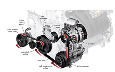 how does a cars engine work 2000 ford th nk regenerative braking how much does an alternator belt replacement cost quora
