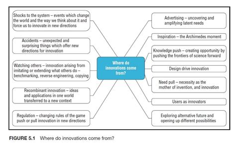 To Search For Sources Of Search For Innovation