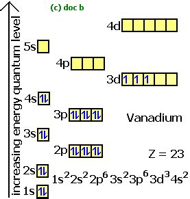 orbital diagram titanium vanadium electron configuration